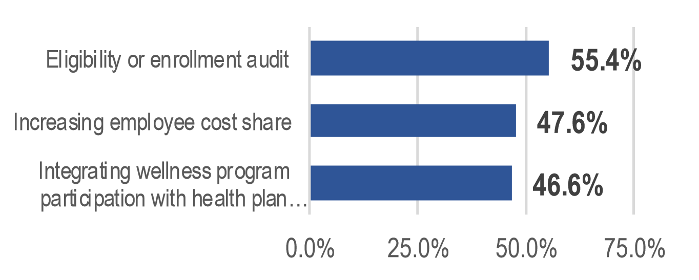 Health Insurance 2016 Survey reducing costs graph