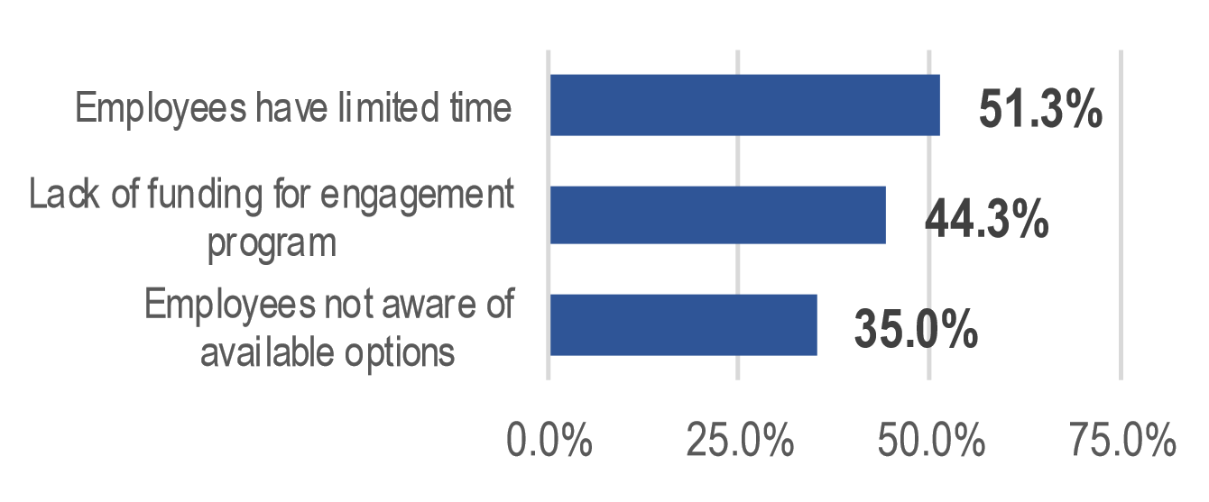 2016 Health Insurance Survey employee engagement graph