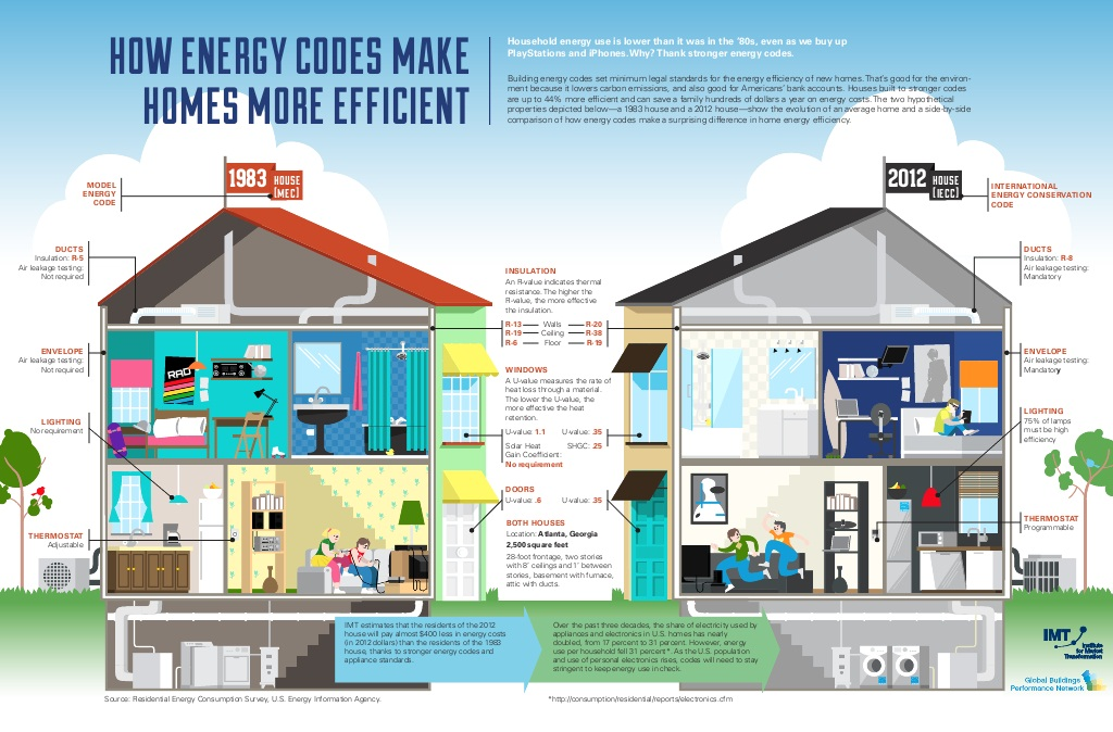 energy efficient buildings Energy efficient buildings driving the creation of a knowledge-based building industry which turns energy efficiency into sustainable business, within the ppp eeb under h2020.