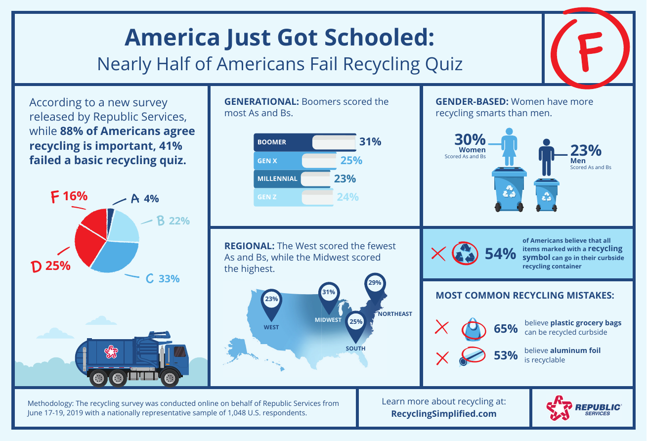 Infographic displaying low data results of America's recycling program.