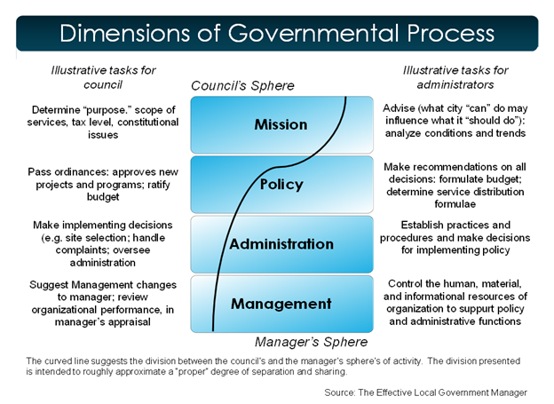Dimensions of Governmental Process