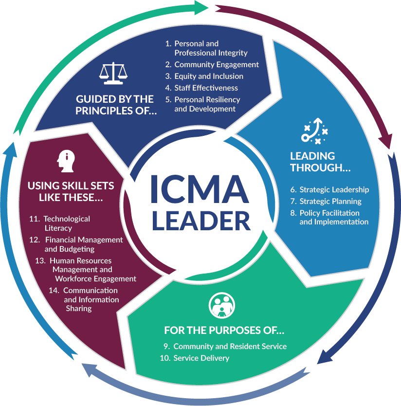 Graphical list of the 14 ICMA Practices