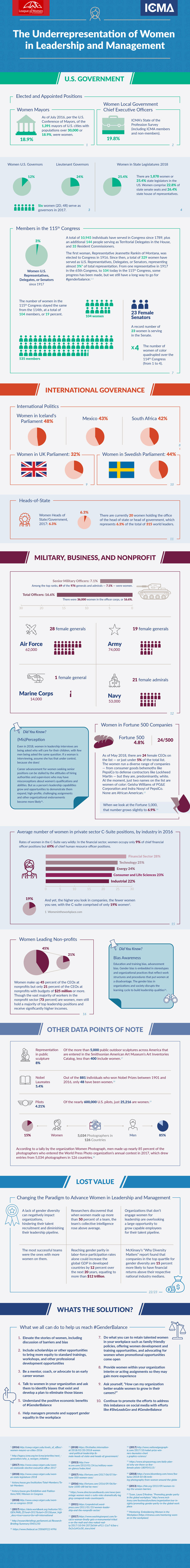 Infographic displaying the under representation of women in leadership and management