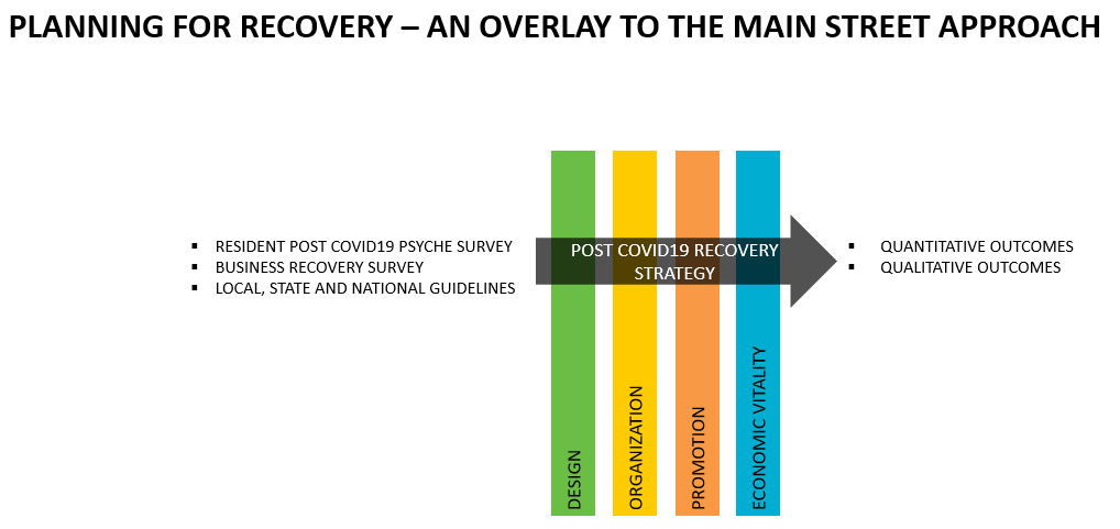 planning graphic for economic recovery